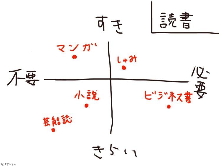 読書【する人】と【しない人】がわかりあえないシンプルな理由3